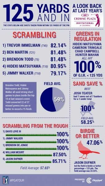 Infographic  2014 Crowne Plaza Invitational At Colonial