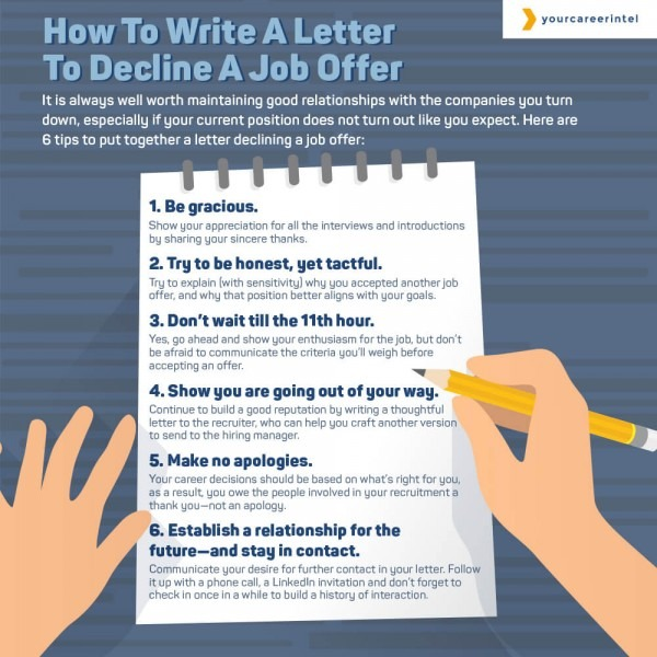 Writing A Letter To Decline A Job Offer