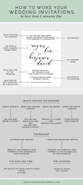 At A Loss For What To Say On Your Wedding Invitations  Here's How