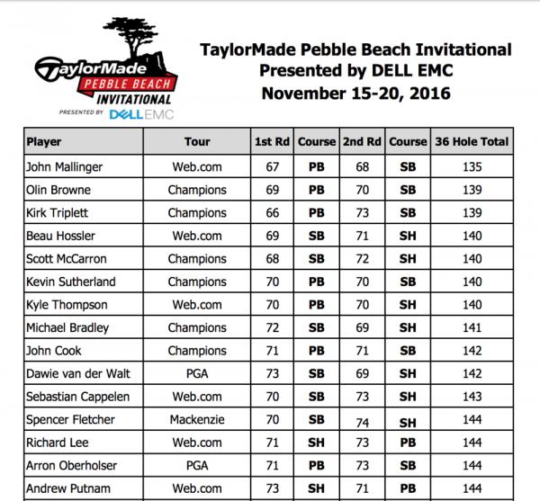 Taylormade Pebble Beach Invitational 2016