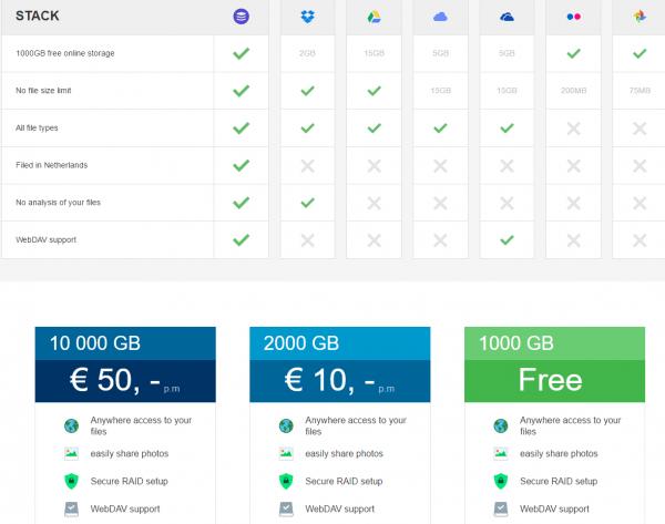 1 Tb Free Cloud Storage