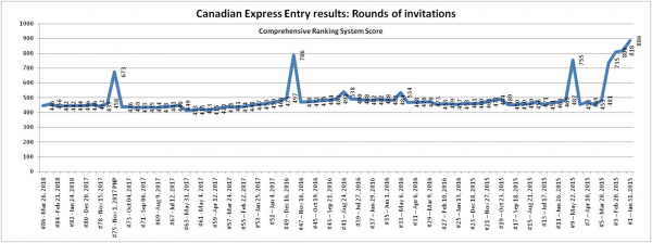 Canadian Express Entry For Permanent Residence