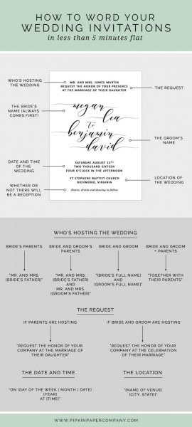 What To Write On Wedding Invitations What To Write On Wedding